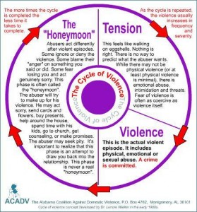 narcissistic cycle of abuse domestic violence